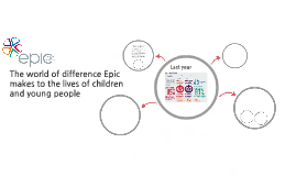 The world of difference Epic makes to the lives of children