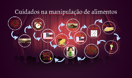Cuidados na manipulação de alimentos