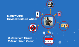 Marlow Artis - Culture Wheel 2