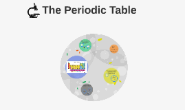Copy of What is the purpose of the Periodic Table?