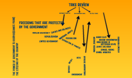 TAKS Review - Gov't Principles/Constitution/Politics