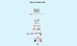 Copy of Video Creation Pathway