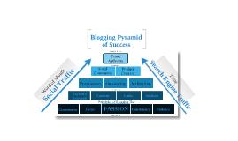 Copy of Blogging Pyramid of Success