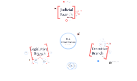 Branches of the Constitution
