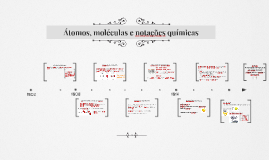 Átomos, moléculas e notações químicas