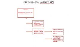 Erasmus+ Staj Hareketliliği