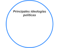 Principales ideologias politicas