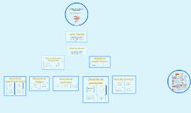 Copy of Organigrama de una empresa de productos lacteos