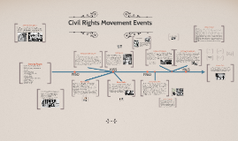 Copy of Civil Rights Movement Events