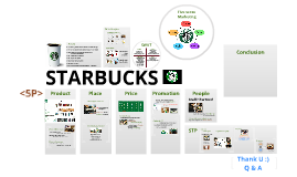 recruitment strategy starbucks Product strategy over the years, starbucks has employed different but effective strategies to establish itself as a leader in the coffee industry it has done a number of things to differentiate itself.