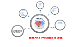 Copy of 3 Elements of Teaching Presence