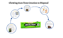 Chewing Gum from Creation to D