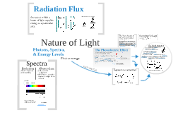 Physics AS - Nature of Light