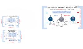 Áreas de Dominio Productivas (ADP)