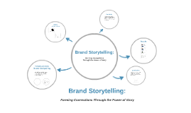 Editor Meeting: Brand Storytelling