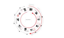 Twenties and Thirties Timeline