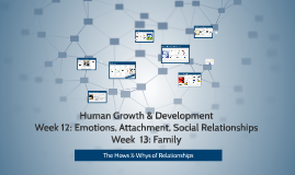 Human Growth/Developmental Psychology Week 13: Emotions, Att