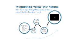 Coaching - The recruiting process of becoming a Division 1 athlete