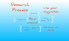 Copy of The (social science) research process