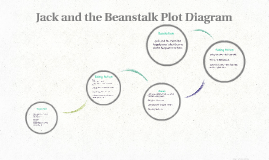 Jack and the beanstalk plot diagram by callie bryan on prezi ccuart Image collections