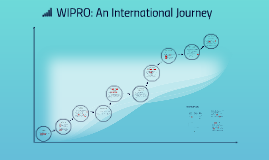 WIPRO: An International Journey