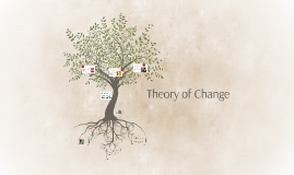 Copy of Theory of Change