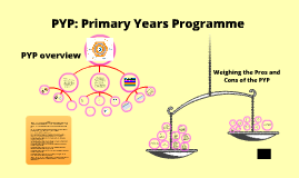 Copy of Copy of Peeping into the PYP: a discussion and investigation into the IB's Primary Years Program