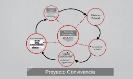 Copy of Convivencia - Instituciones (completa)
