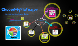 Copy of ChooseMyPlate.gov