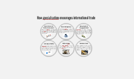 How specialisation encourages international trade