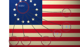 The 6 Basic Principles of the Constitution by Brittney Miller on Prezi