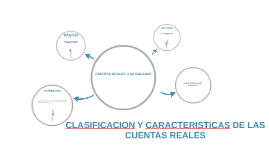 CLASIFICACION DE LAS CUENTAS REALES O DE BALANCE