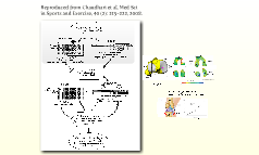 Mechanism for OA