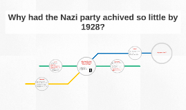 Why had the Nazi party achived so little by 1928