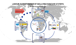 LABOUR MARKET IMPACT OF SKILLS RECOGNITION SYSTEMS