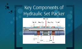 Key Components of Hydraulic Set Packer