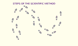 Copy of Steps of The Scientific Method - 8th Grade Science
