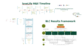 BLC_M&E Orientation