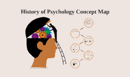 History of Psychology Concept Map