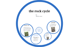 Copy of the rock cycle