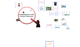 Copy of Establishing Successful Inclusive Classrooms