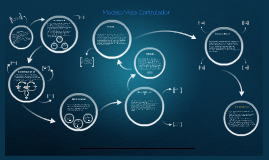 Copy of Modelo Vista Controlador