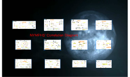 NYMPHS' correlation diagram