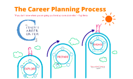 Copy of The Career Planning Process