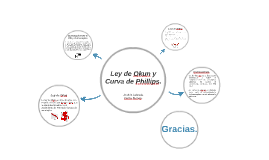 Copy of Ley de Okun y Curva de Pillips.
