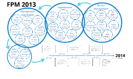 Copy of FPM 2013