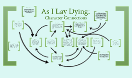 Copy of As I Lay Dying: Character Connections