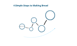 Steps in Bread Production