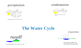 Trevor water cycle
