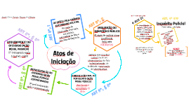 IP - ATOS INICIAIS